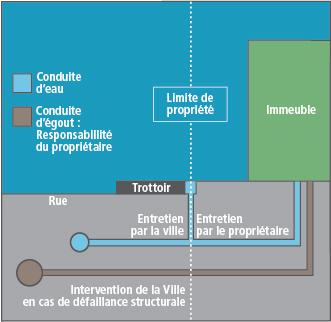 ville de montr al arrondissement le plateau mont royal branchement d 39 gout priv. Black Bedroom Furniture Sets. Home Design Ideas