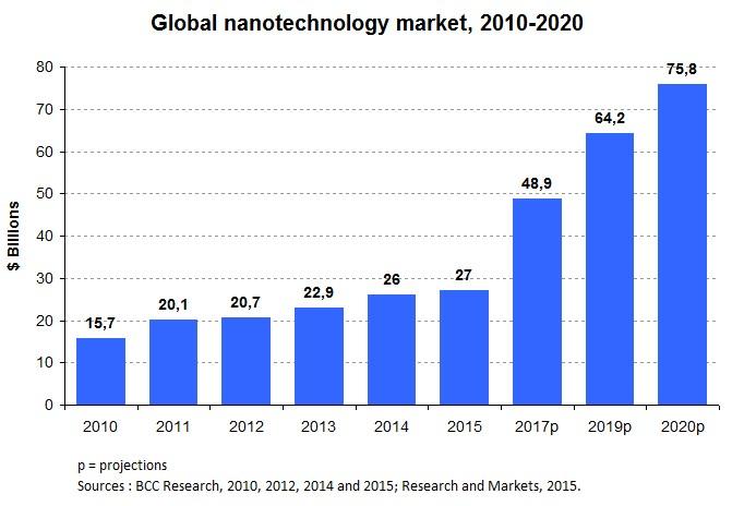 Nanotech_Chart1