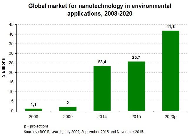 Nanotech_Chart2