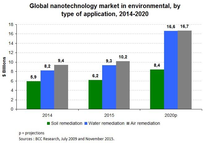 Nanotech_Chart3