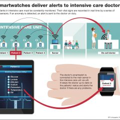 Smartwatches connect intensive care doctor and their patients