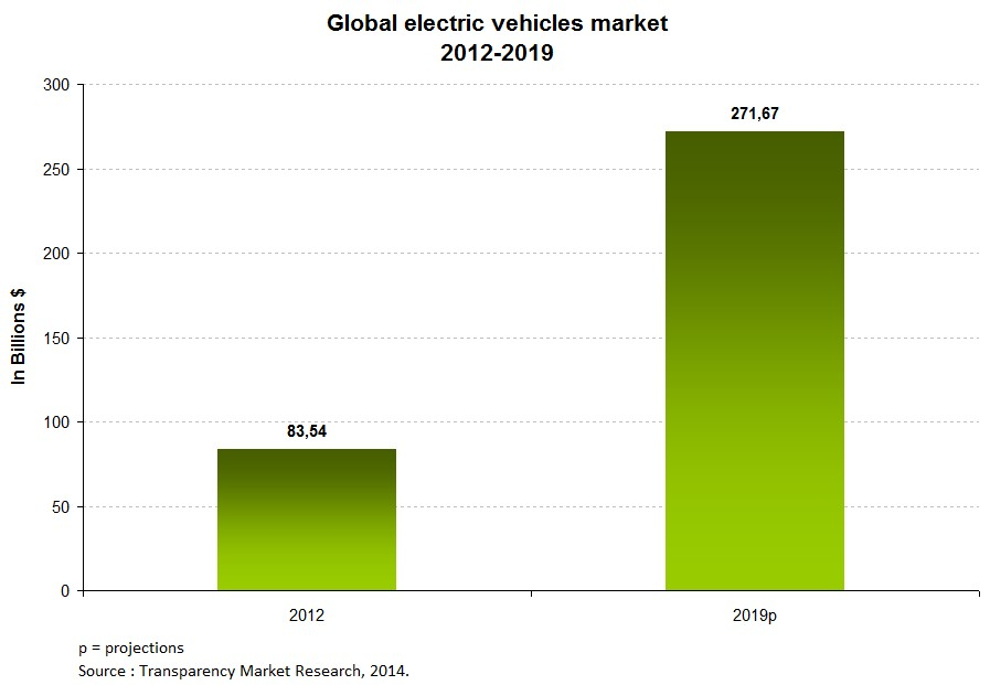 chart1-electric-mobility