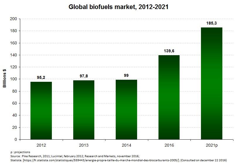 Chart1_Biofuels