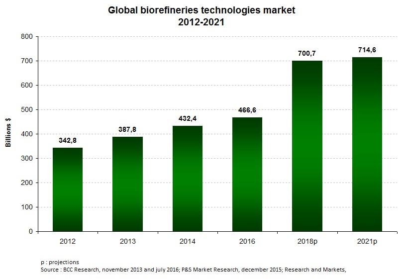 Chart2_Biofuels