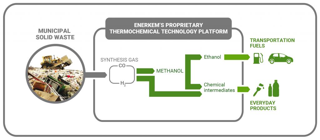 ENERKEM_infographic-biorefinery-process