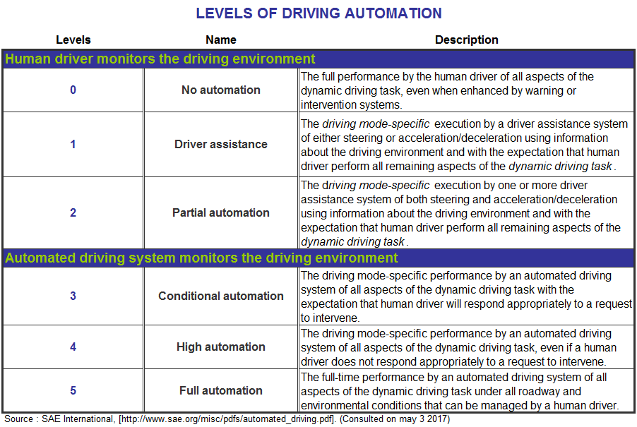 Chart1_Levels of driving automation