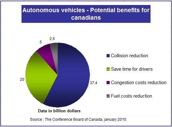 Chart2_Autonomous vehicles