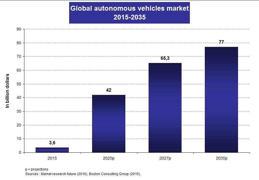 Chart3_Autonomous vehicles