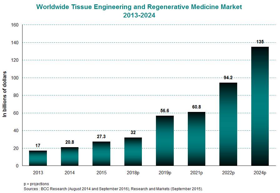 Chart3_Biomaterials