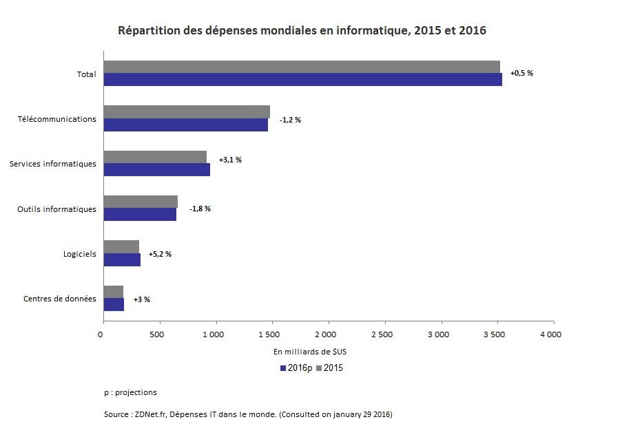 Infonuagique verte_Graph1