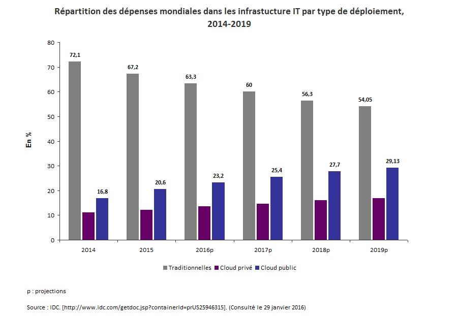 Infonuagique verte_Graph2