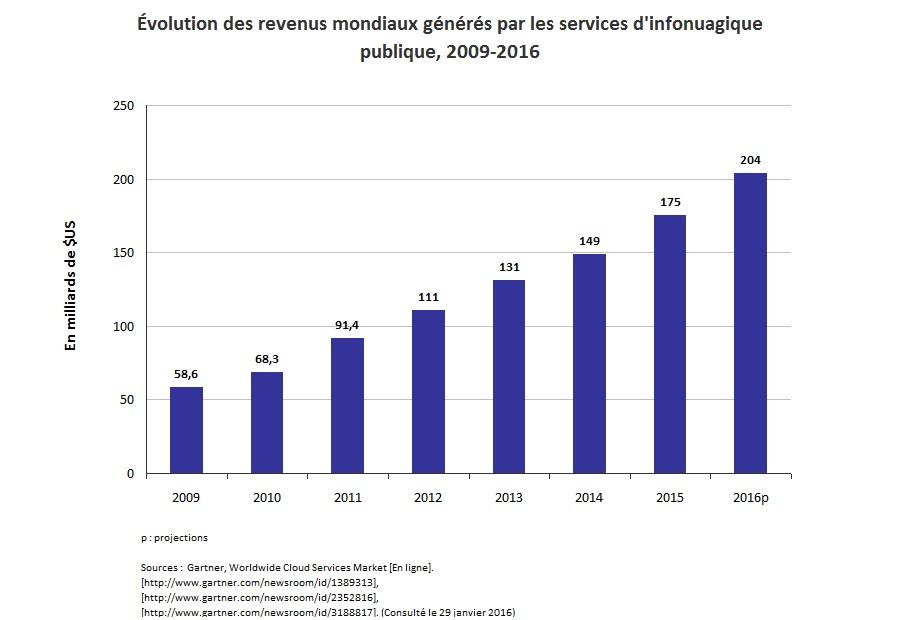 Infonuagique verte_Graph3
