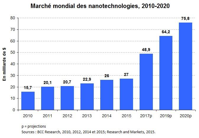 Nanotech_Graph1