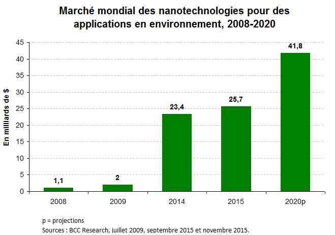 Nanotech_Graph2