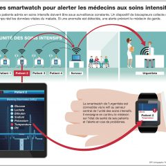 Une smartwatch pour relier le médecin urgentiste à ses patients