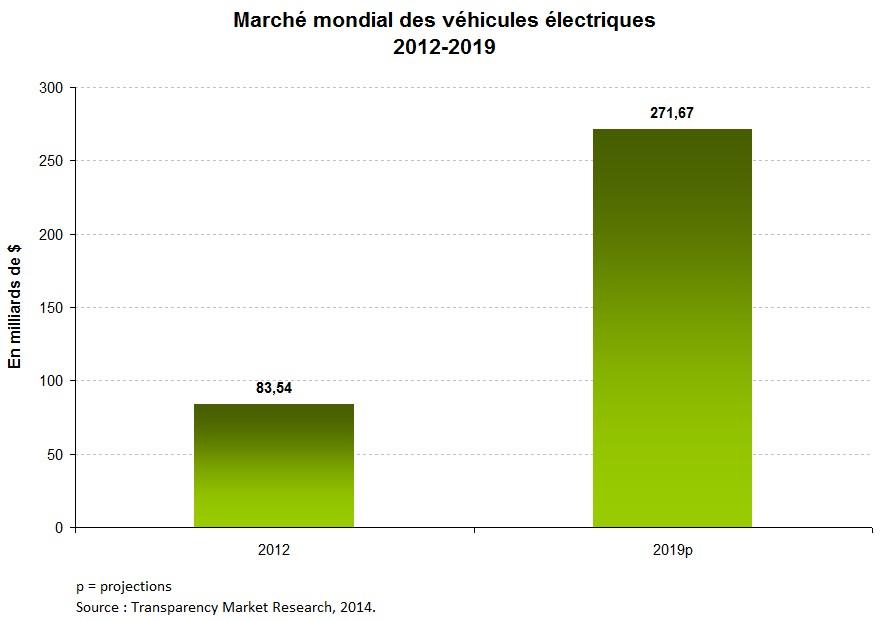 graph1-mobilite-electrique