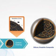 Un nouveau matériau à base de silicium d'anode pour augmenter la capacité de la batterie lithium-ion