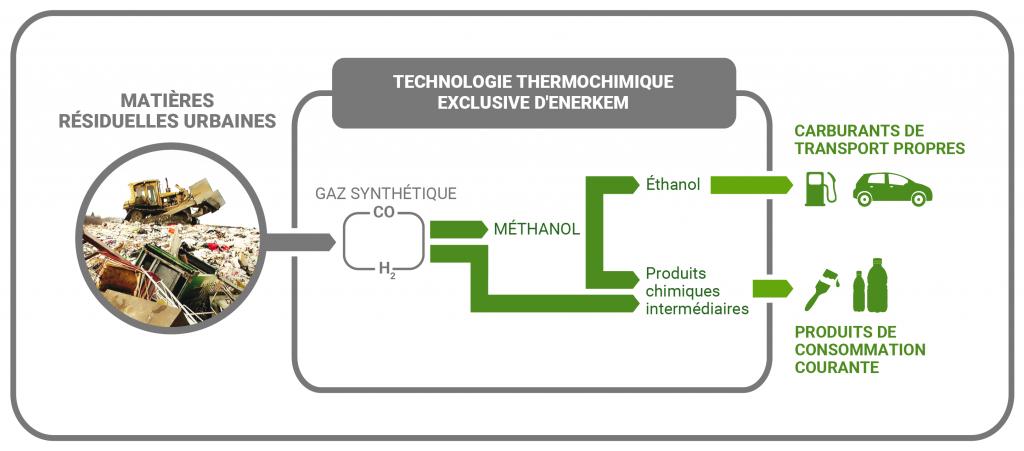 ENERKEM_infographie-processus-bioraffinage
