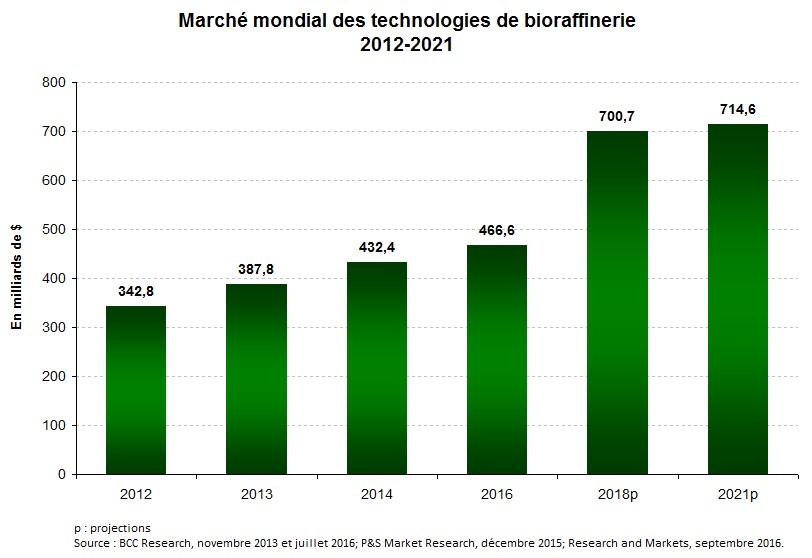 Graph2_Biocarbuants