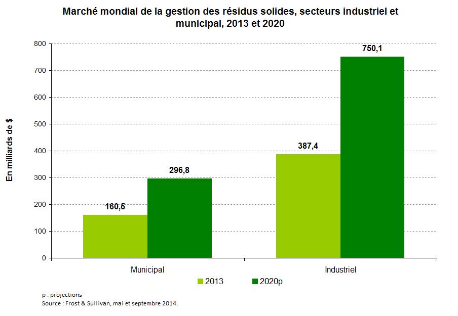 Graph 1 fr_Matières résiduelles