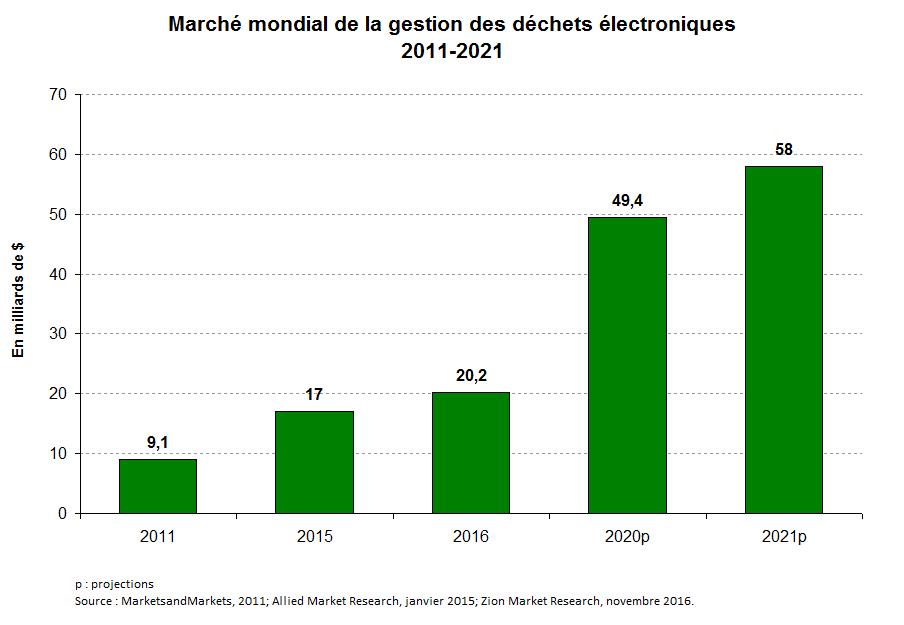 Graph 2 fr_Matières résiduelles