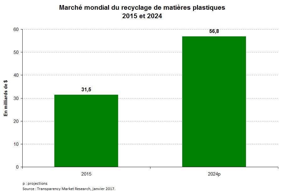 Graph 3 fr_Matières résiduelles