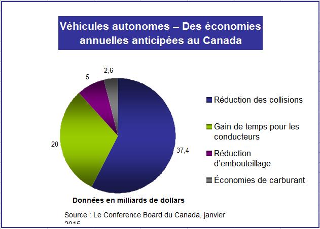 Graph2_Véhicules autonomes