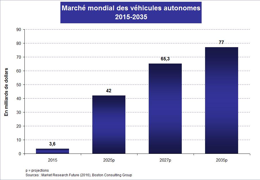 Graph3_Véhicules autonomes