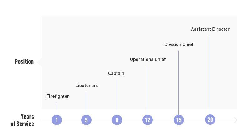 Cheminement de carrière possible d'un pompier au SIM. (EN)
